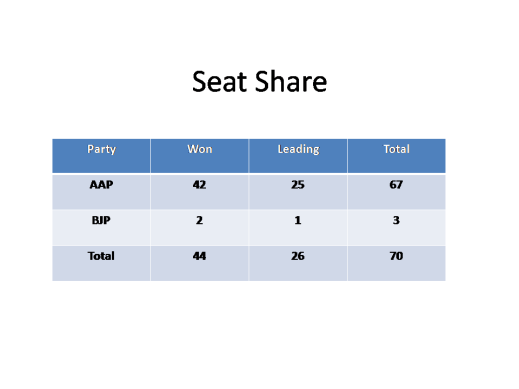 Seat Share